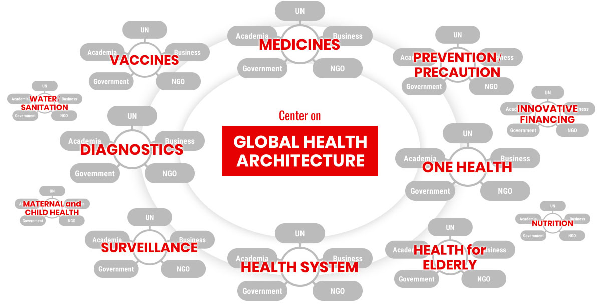 Center on Global Health Architecture